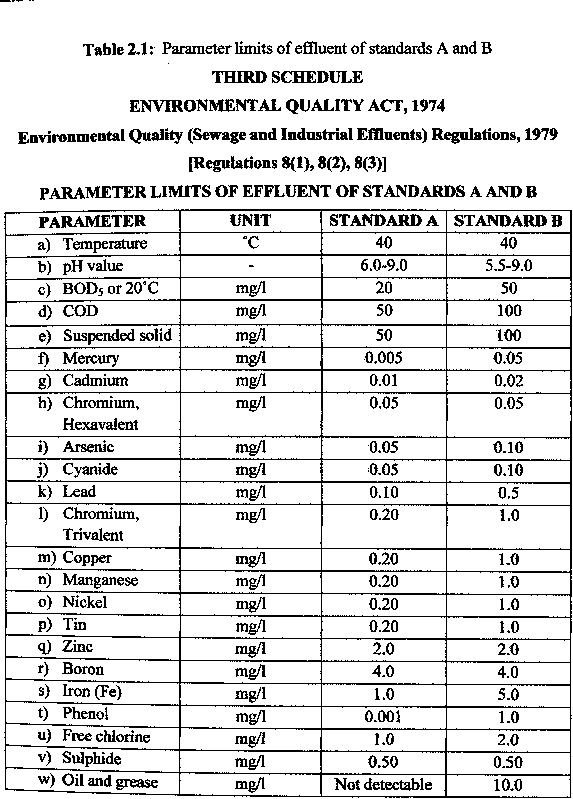 Table 2 1 From Batik Wastewater Treatment Using Membrane Bioreactor Mbr Semantic Scholar