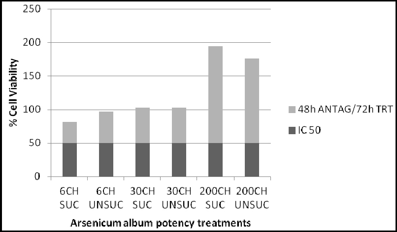 PDF] Therapeutic Effect of Arsenicum album on Leukocytes