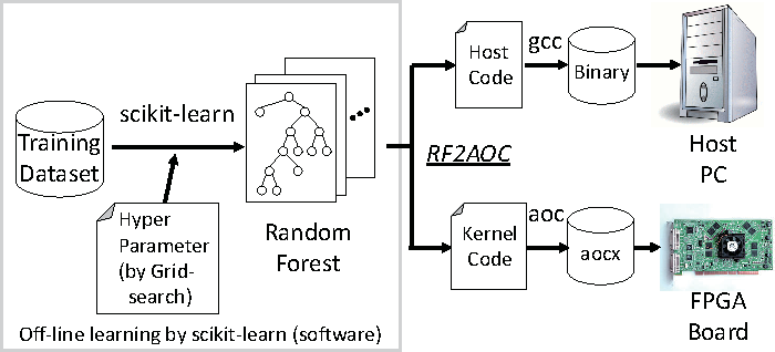 An acceleration of a random forest classification using