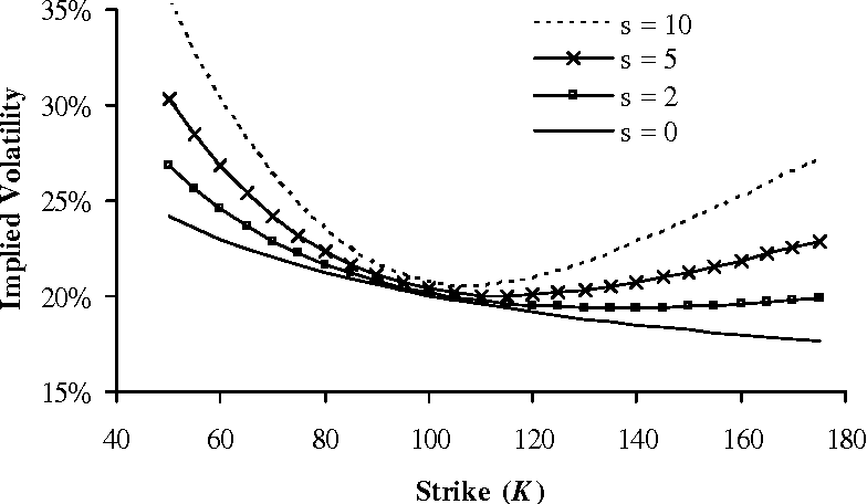 Option pricing with quadratic volatility: a revisit