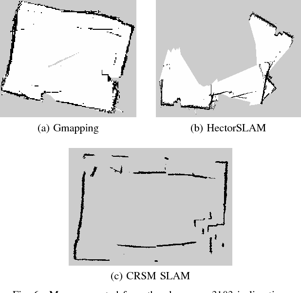 Figure 6 from Performance comparison of 2D SLAM techniques