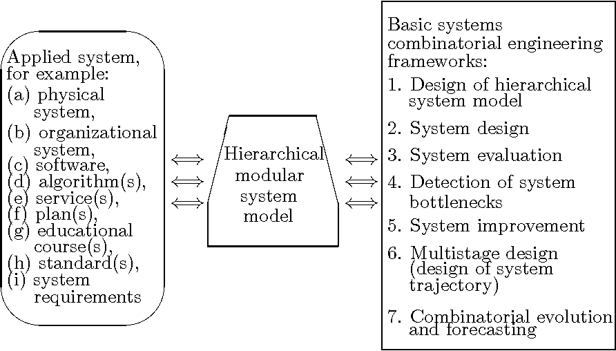 Pdf Note On Combinatorial Engineering Frameworks For Hierarchical Modular Systems Semantic Scholar