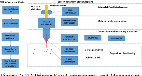 PDF] 3D Printing and Additive Manufacturing Capability Modelling | Semantic  ScholarSemantic Scholar