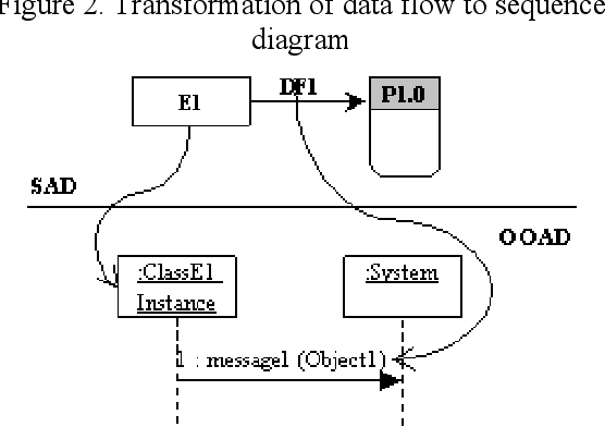 Figure 2 From A Framework For Transforming Artifacts From