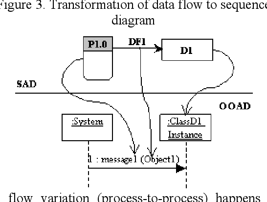 Figure 3 From A Framework For Transforming Artifacts From