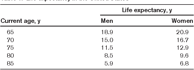 Table 1 from Treatment of older patients with chronic