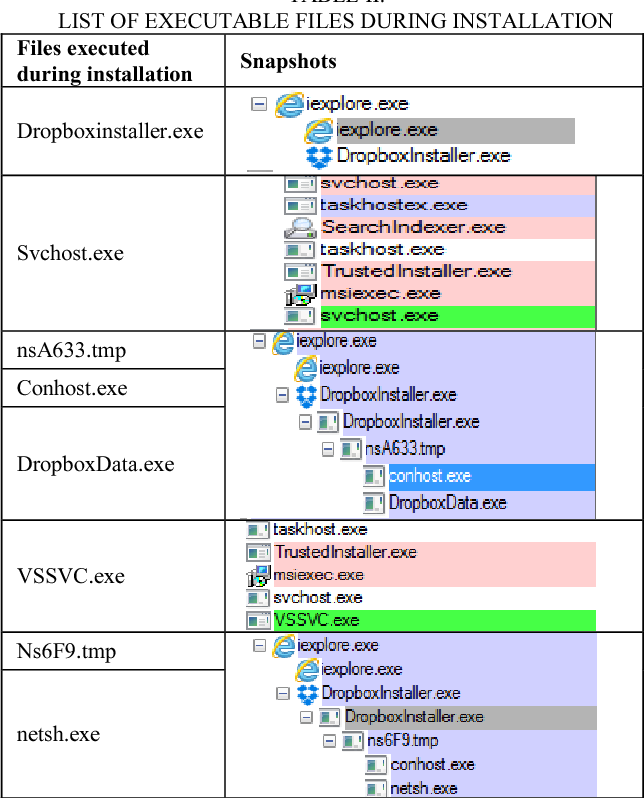 Windows 8 cloud storage analysis: Dropbox forensics
