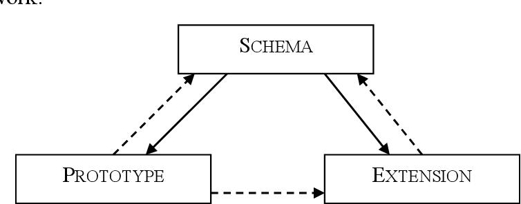 figure 2:2