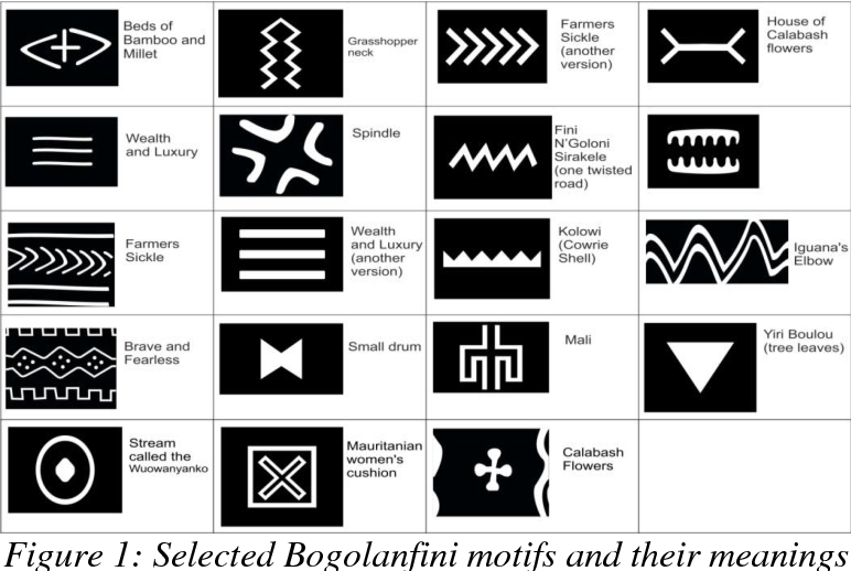 Figure 1: Selected Bogolanfini motifs and their meanings