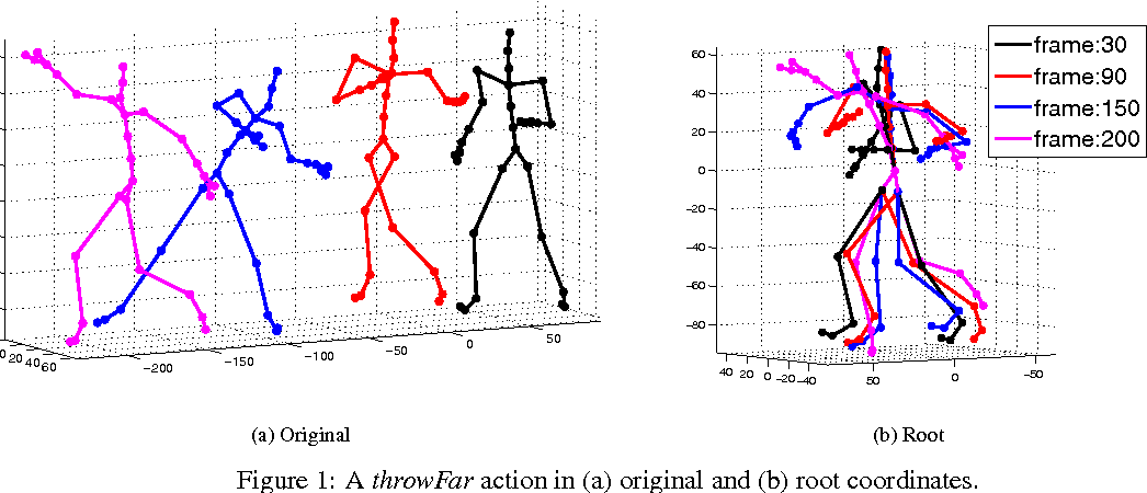 Classifying and visualizing motion capture sequences using