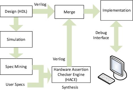 PDF] gNOSIS: Mining FPGAs for Verification - Semantic Scholar