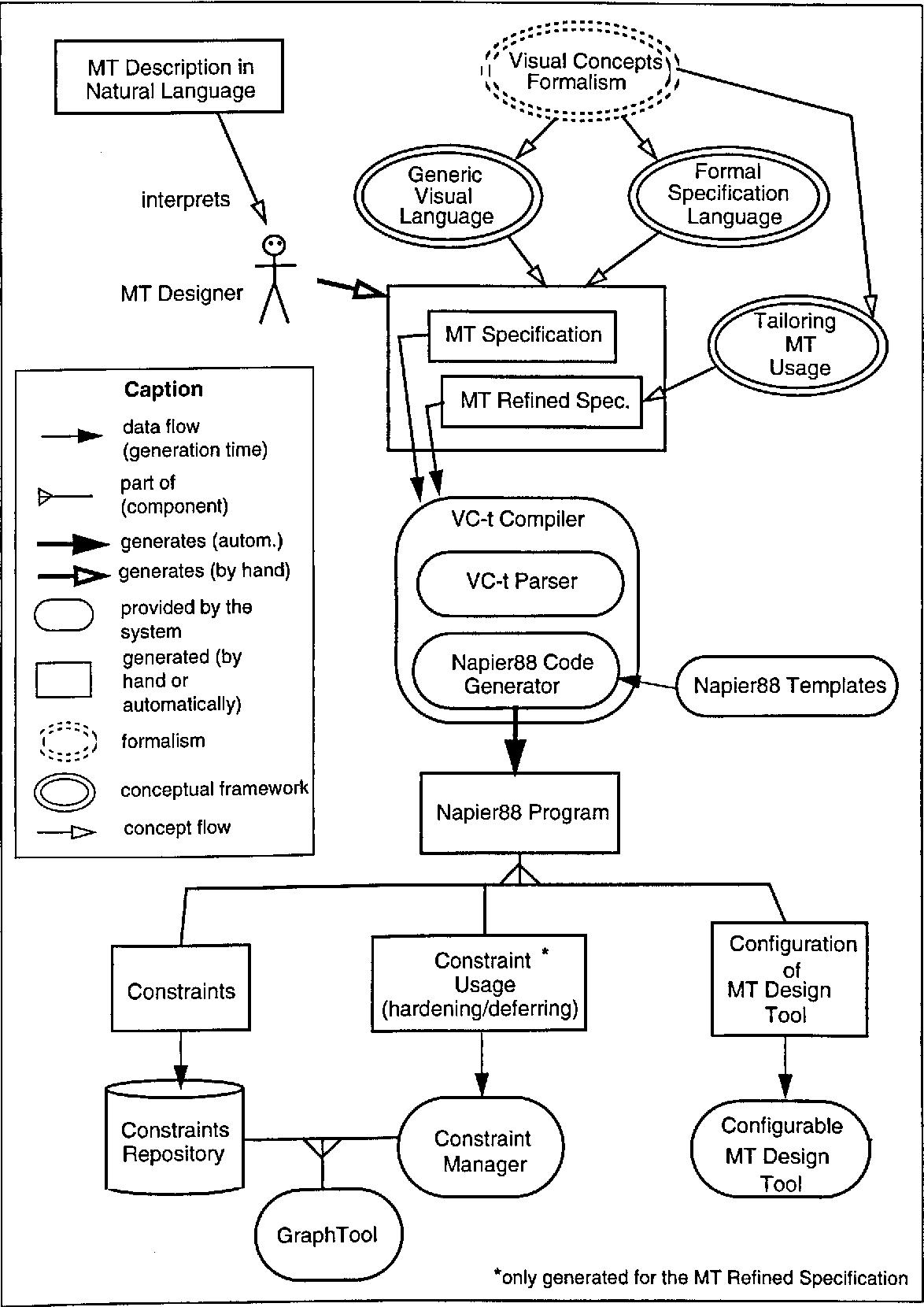Pdf Automatic Generation Of Software Design Tools Supporting Semantics Of Modelling Techniques Semantic Scholar