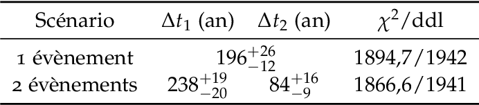 table 7.9