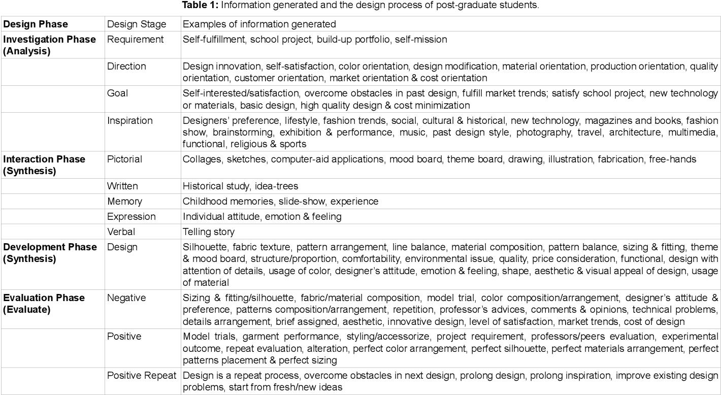 Pdf Creation Of Conceptual Fashion Design Process Model Semantic Scholar