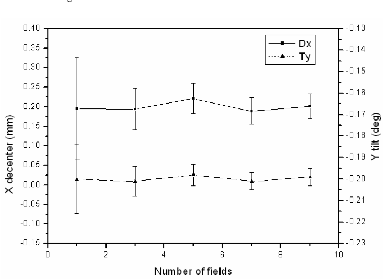 Fig. 4. Effect of the interferometric measurement errors on decenter in X axis and tilt about Y axis. Note that the standard deviation decreases with the increase in the number of measurement fields.