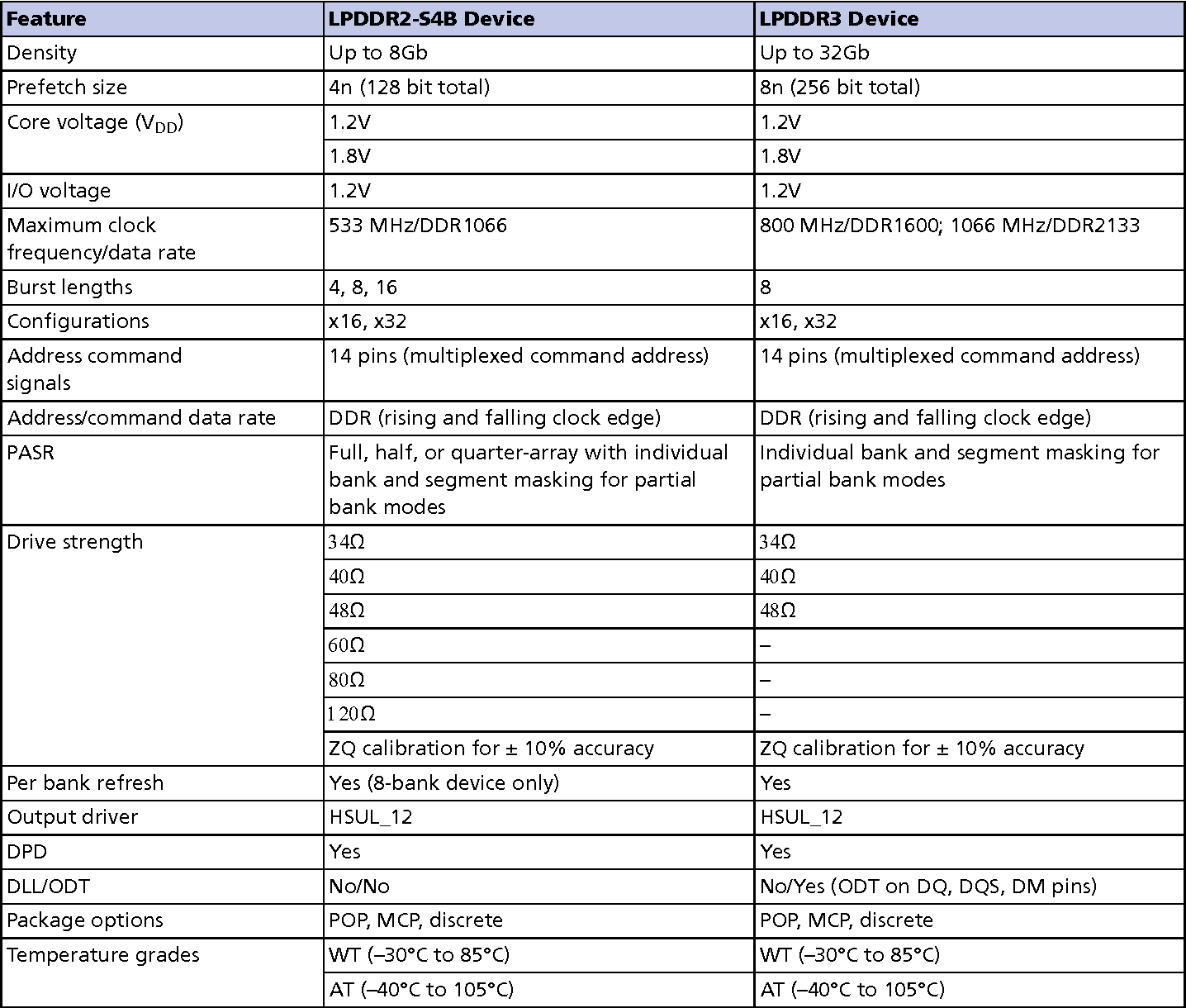 Table 4 from Point-to-Point System Design : Layout and