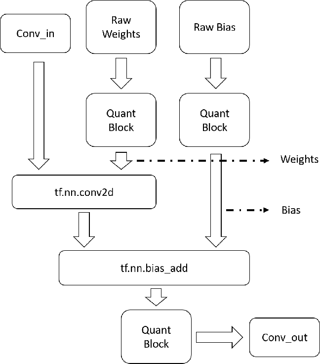 Figure 4 from Rethinking Machine Learning Development and