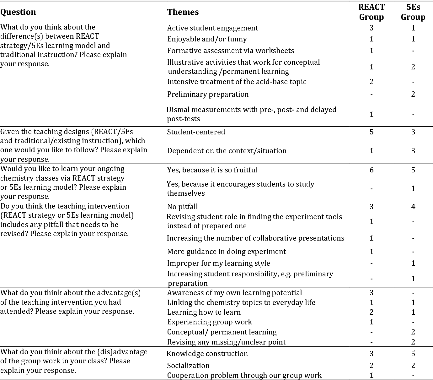 Table 8 from A Comparison of Different Teaching Designs of
