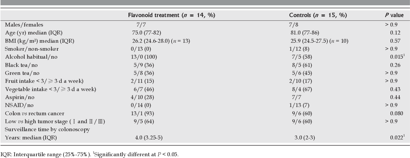 Pdf Prospective Cohort Comparison Of Flavonoid Treatment In Patients With Resected Colorectal Cancer To Prevent Recurrence Semantic Scholar