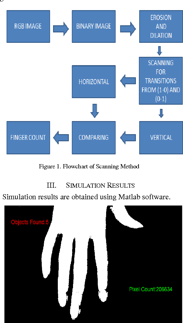Image processing algorithms for gesture recognition using