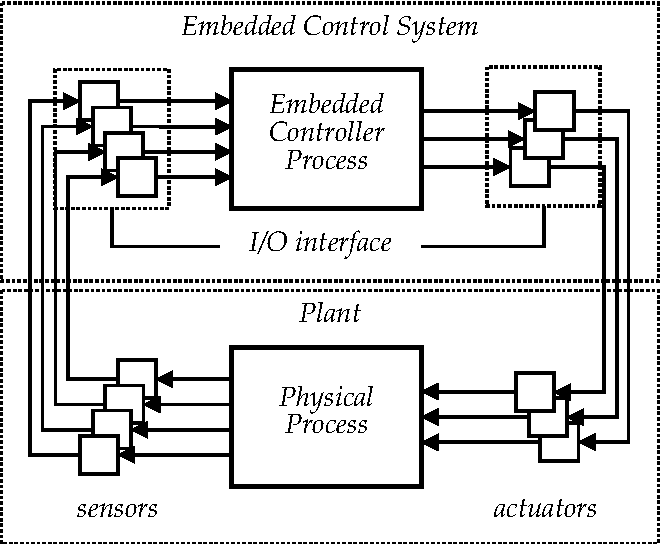Pdf Managing Complexity Of Control Software Through Concurrency Semantic Scholar