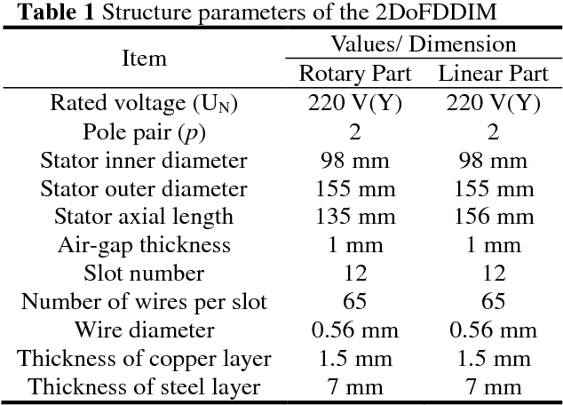 PDF] Static coupling effect of a two-degree-of-freedom direct ...