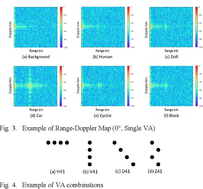 Object and Direction Clification based on Range-Doppler ... on