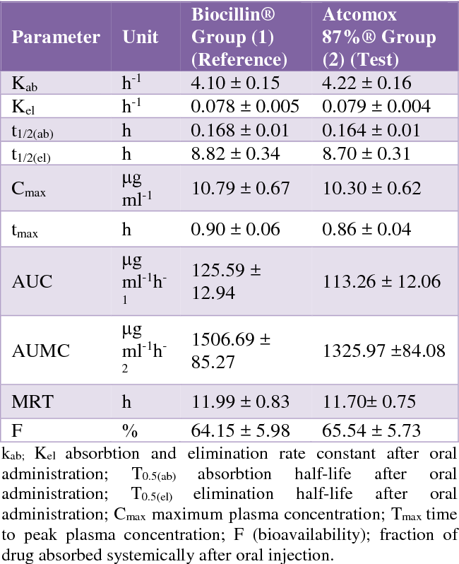 Table 2 from Bioequivalence study of two oral amoxicillin