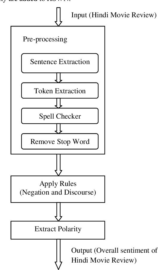 A Framework for Sentiment Analysis in Hindi using HSWN | Semantic Scholar