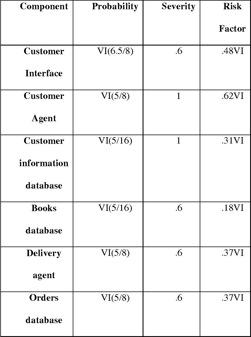 PDF] Security-Based Risk Assessment for Software
