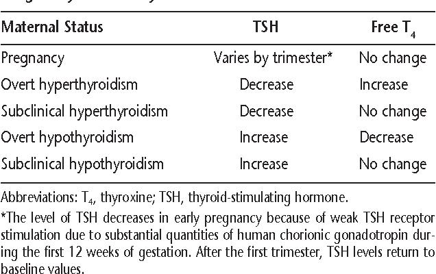 Table 1 From Thyroid Disease In Pregnancy Semantic Scholar