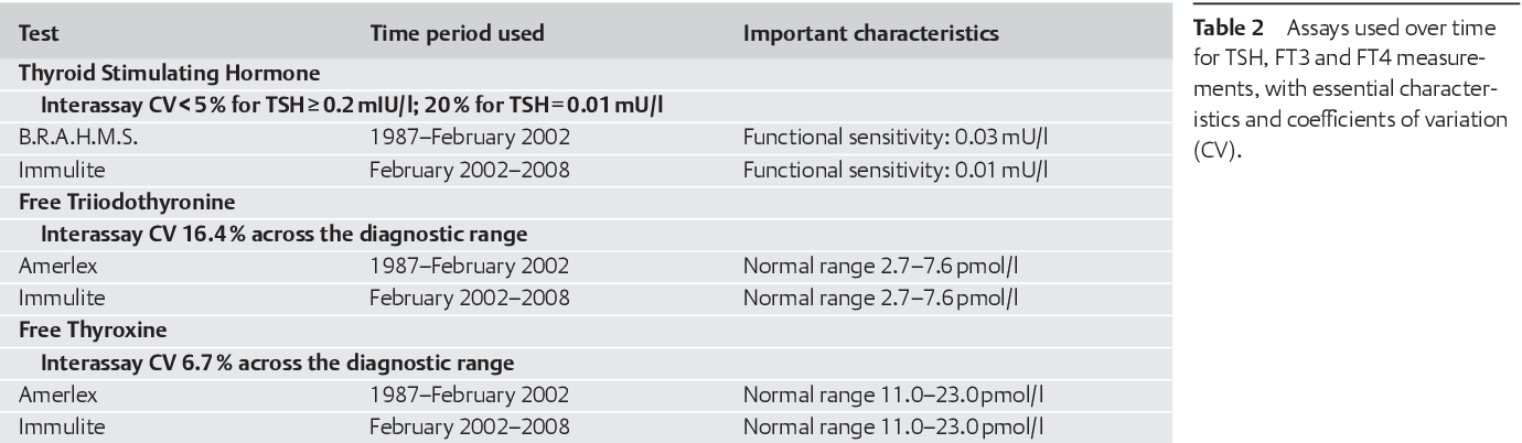 Table 2 From The Thyroid Axis Setpoints Are Significantly