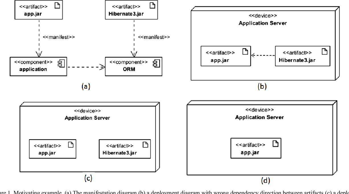 Figure 1 From Enforcing Component Dependency In Uml