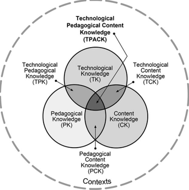 PDF] Identifying Professional Development Needs of High