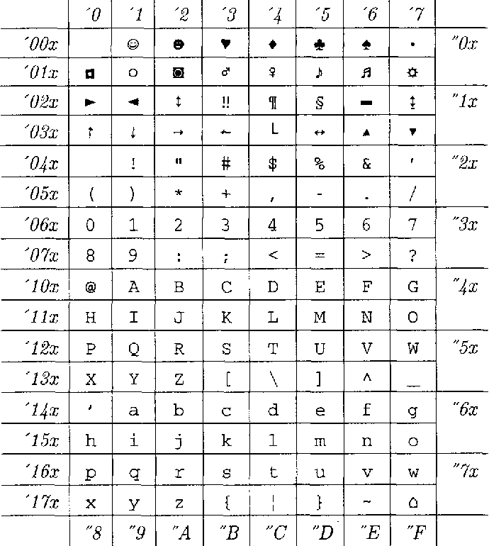 Table 4 from ascii   sty A new style-option and encoded font