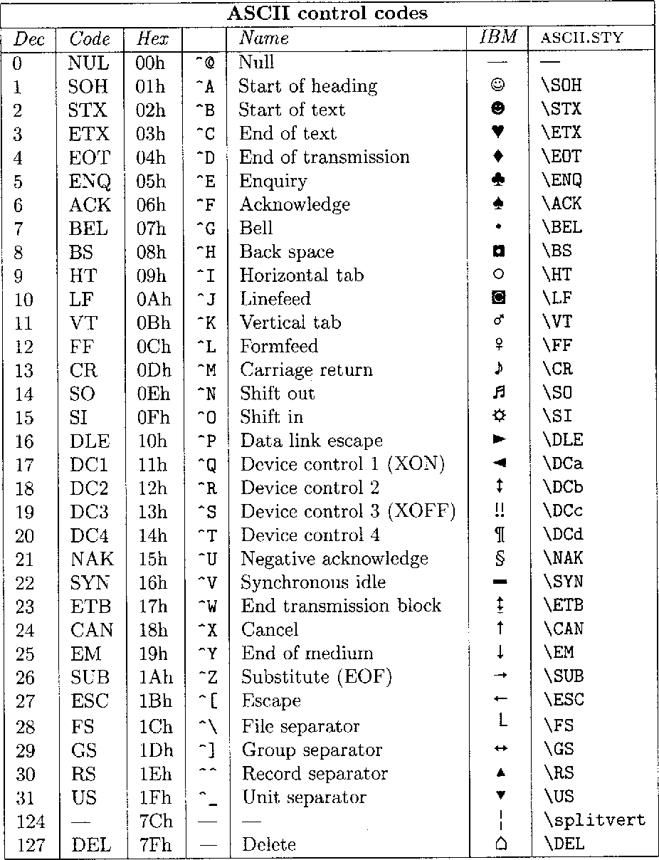 Table 3 from ascii   sty A new style-option and encoded font