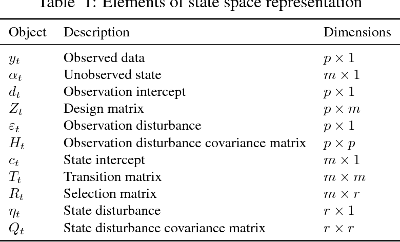 PDF] Estimating time series models by state space methods in