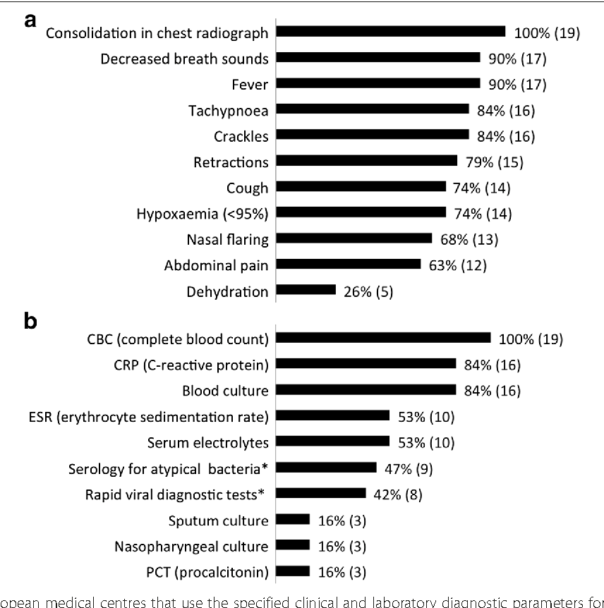 Figure 2 from Comparison between diagnosis and treatment of