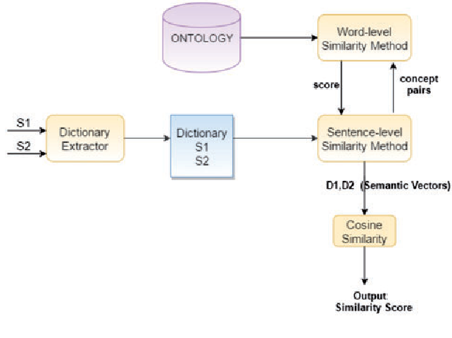 BIOSSES: a semantic sentence similarity estimation system