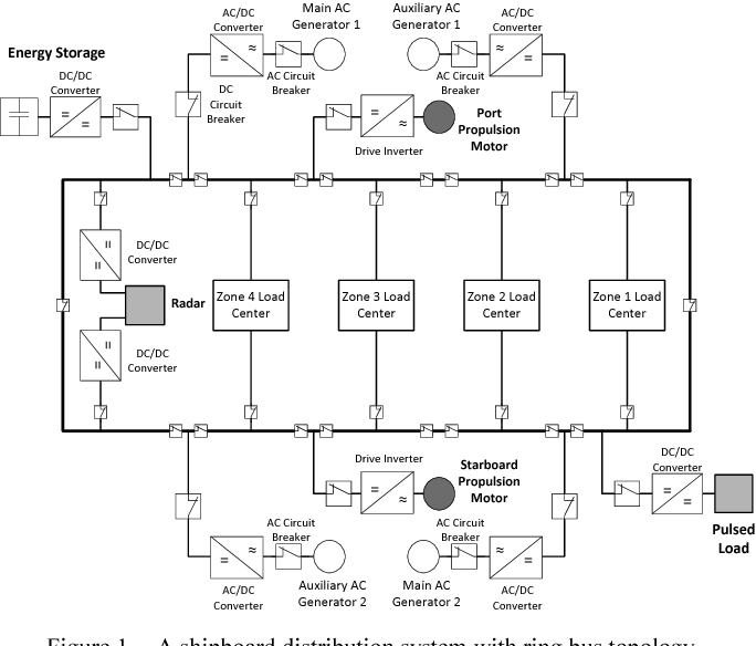 Figure 1 from Reliability analysis of a shipboard electrical