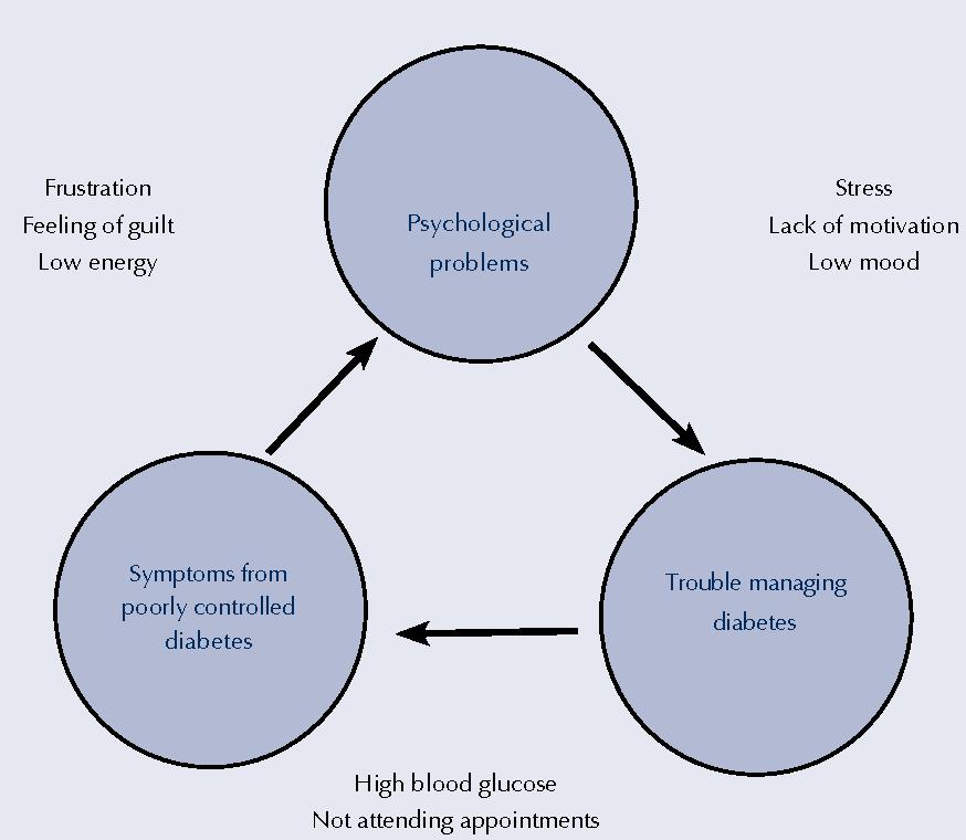 Diabetes und Psyche: Gefährliche Kombination - Dianol