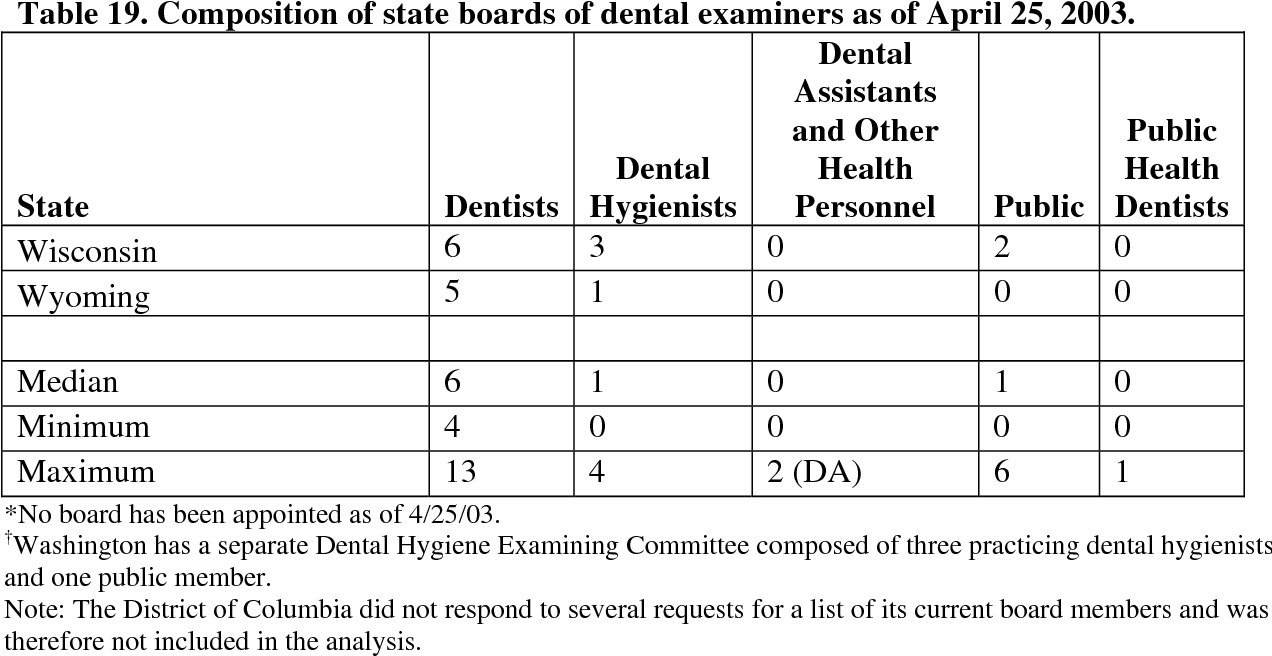 An assessment of the dental public health infrastructure in