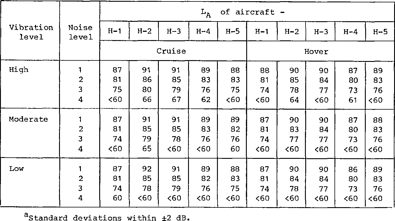 Table V from Technical Evaluation of Ride Quality Report