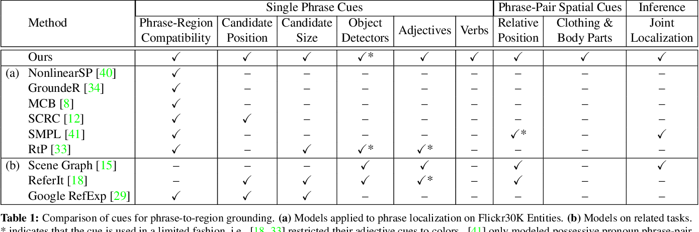 Table 1 from Phrase Localization and Visual Relationship