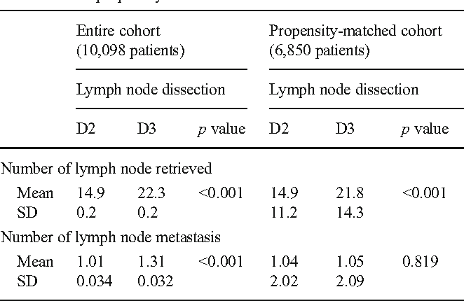 Impact Of D3 Lymph Node Dissection On Survival For Patients With T3 And T4 Colon Cancer Semantic Scholar