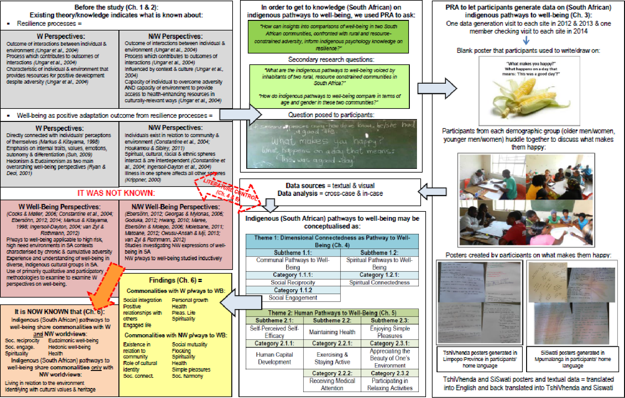 Indigenous pathways to well-being as resilience outcome in rural ...
