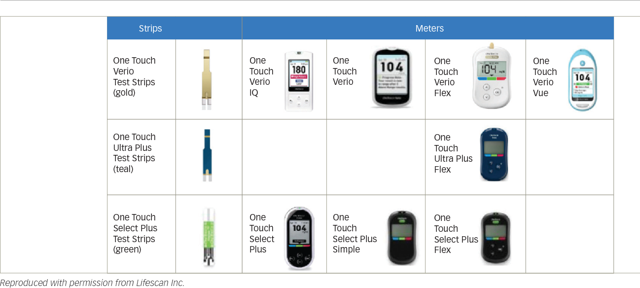 Figure 2 from OneTouch Blood Glucose Monitoring Systems