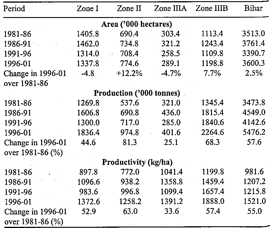 Pdf Impact Of Modern Agriculture Technology On Rice Production In Bihar Semantic Scholar