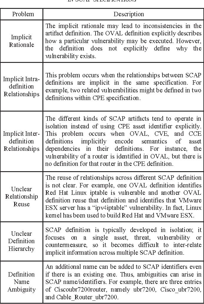 SCAP benchmark for Cisco router security configuration