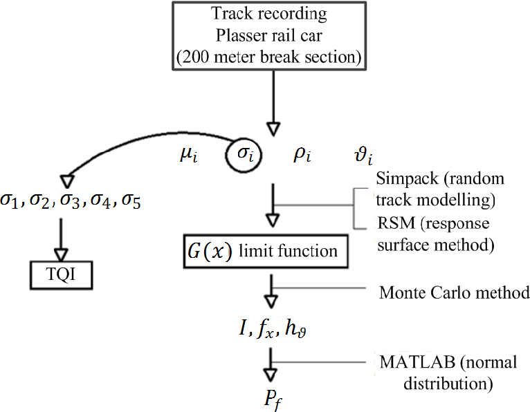 PDF] A risk-reliability comparison of track sections in the